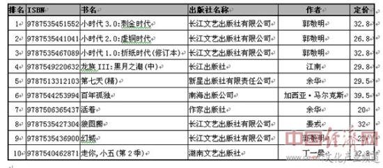 2019經濟書籍排行榜_非虛構類暢銷書排行榜-2012年9月全國圖書市場回暖
