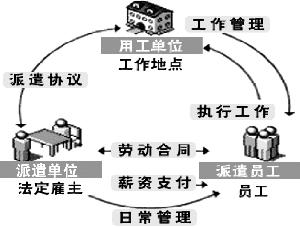 劳务派遣新规定_劳务派遣协议有了示范文本_新闻中心_新浪网