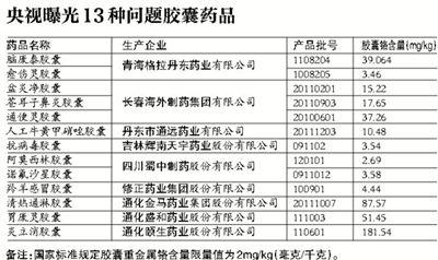 13种问题胶囊药品。