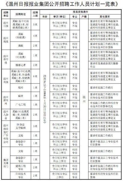 温州日报联系电话_温州日报报业集团人员招聘公告_新浪新闻