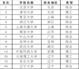 中国造富大学排行榜_清华成中国大学造富冠军:30年造就94名亿万富豪|中国大学|富豪 ...