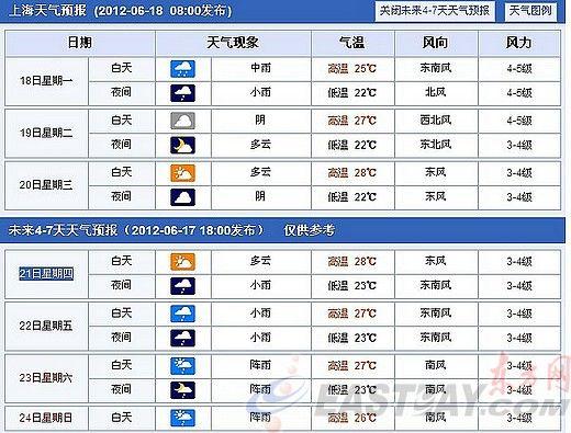 天预报_中国天气网上海一周天气情况预报