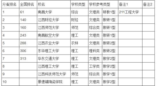 2019江西經濟排名b_...018年7月到2019年1月城市NEI平均排名,前五名為北京、南京、杭...