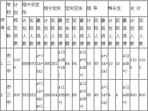 2013中考分数线_2013年广西南宁中考录取分数线 _新浪教育_新浪网