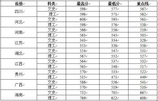 2013山西高考分数段_2013西北大学分省录取分数线公布_2013西北大学分省录取分数线