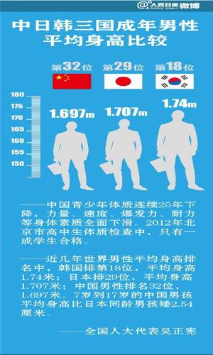 中日韩身高对比_中国男性身高落后日韩 长腿偶吧运动多|身高|中国|男性_新浪娱乐 ...