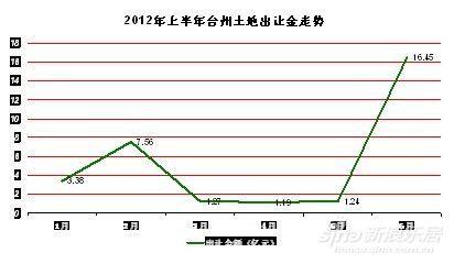 2012年上半年臺州土地出讓金走勢