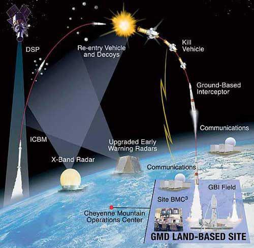 美軍海陸空天反導系統示意圖