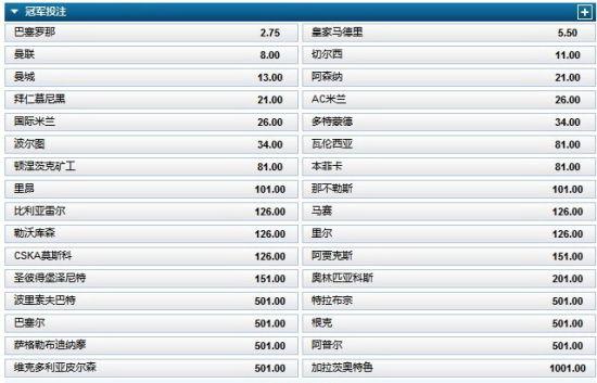 欧冠赔率威廉希尔_欧冠最新夺冠赔率:皇马曼联追巴萨两米兰并列第8_国际足球